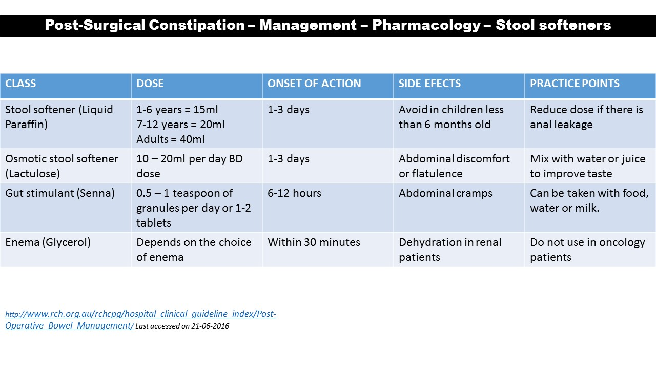 Post-surgical Constipation | CiplaMed